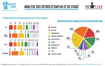 Analyse des offres d'emploi et de stage dans le Jeu Vidéo et l'Esport (04/2017-04/2018)